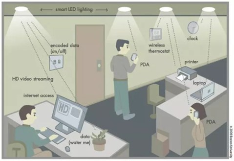 Li-Fi uses LED lights to transmit data to devices