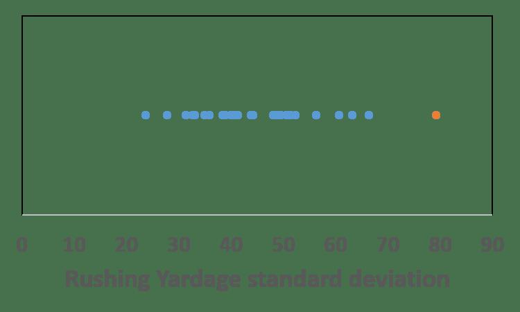 Rushing-yardage-standard-deviation-2