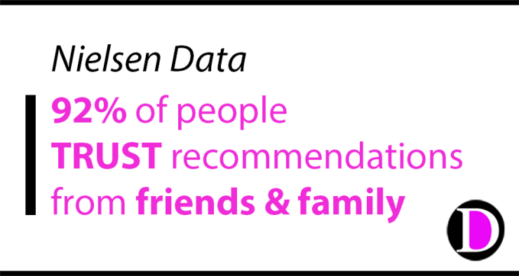 Nielsen Data: 92% of people trust recommendations from friends and family.