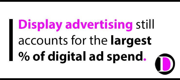 Display advertising still accounts for the largest percentage of digital ad spend.