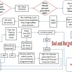 parenting, parenthood, fatherhood, motherhood, mommy blogs, mom blogs, dad blogs, mom bloggers, dad bloggers, funny, dad and buried, bedtime, kids, tired, wordless wednesday, life, lifestyle, family, home, dads, raising kids, humor, bedtime flowchart