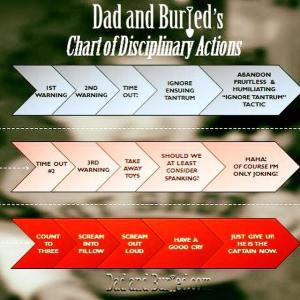 parenting, spanking, dad and buried, dad bloggers, mommy bloggers, discipline, children, fatherhood, punishment, kids, family, parenthood, moms, dads, motherhood