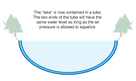 Bunyip Water Level