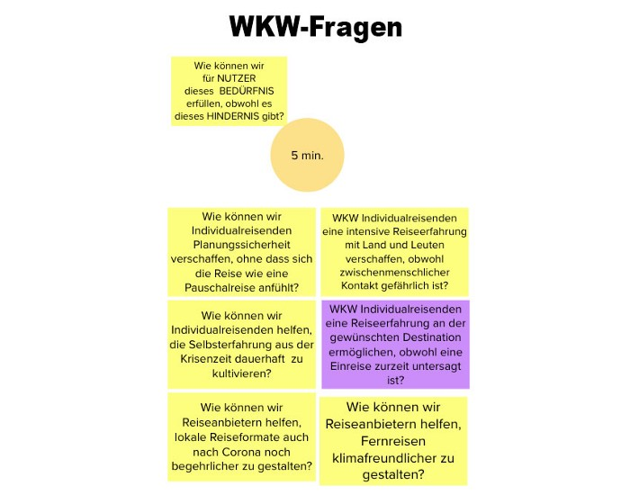 Design-thinking-workshop Die WKW Fragen