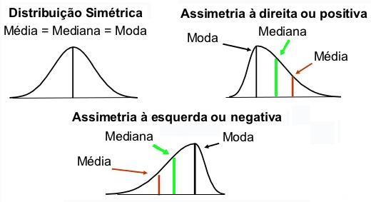 Assimetria (Skewness)