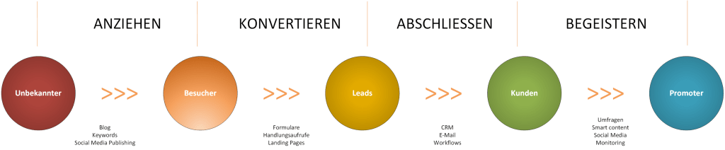 Die fünf Phasen der Inbound Marketing Conversion