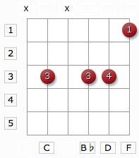 c9sus4 guitar chord