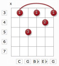 cm7 guitar chord