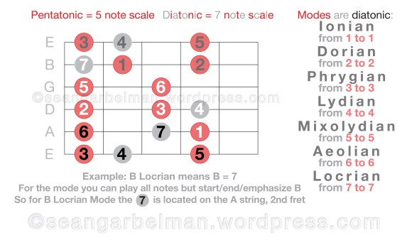 guitar-scales-modes-5-04