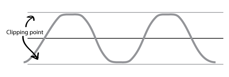 A sine wave with some clipping