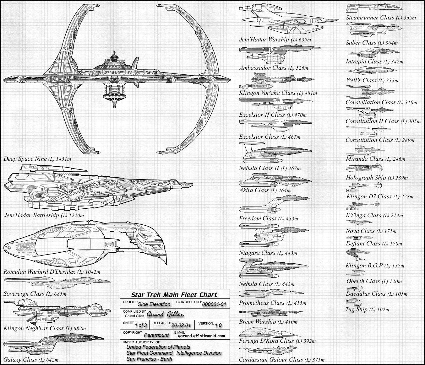 Gilso Fleet Charts Main Star Trek Fleet