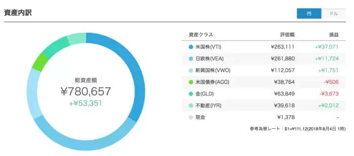 robo_result - ウェルスナビ70週目・テオ8週目の運用実績は+54,087円(+6.5%)【ロボアドバイザー】