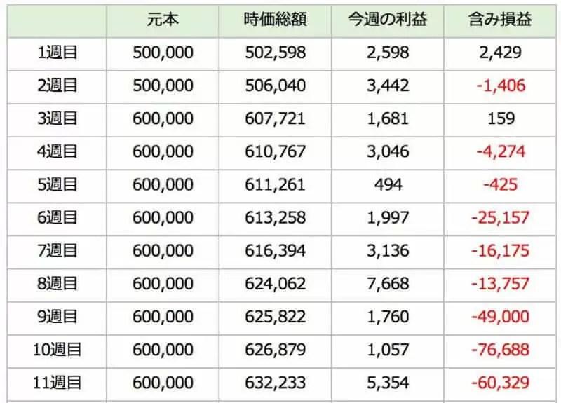 triautofxresult - 【トライオートFX】11週目:運用実績は+5,354円!淡々と不労所得