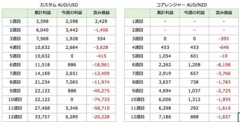 triautofxresult - 【トライオートFX】12週目:運用実績は+6,945円で毎週不労所得
