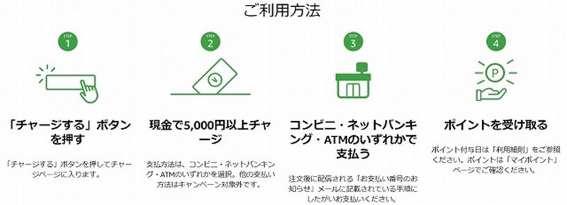 Amazonギフト券①