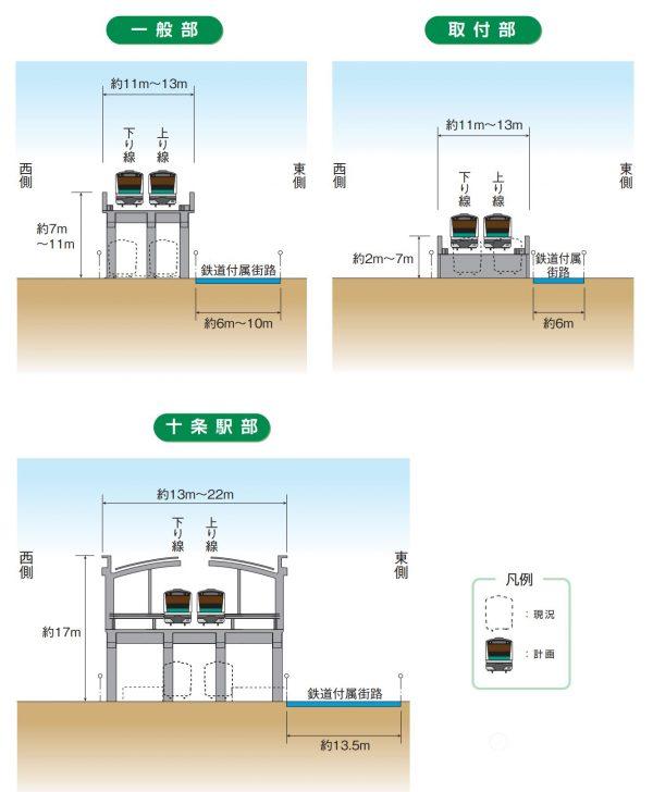 連続立体交差化計画の概略図ー埼京線十条