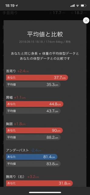 zozosuitで体の測定結果画面と計測の平均値と自分の違い