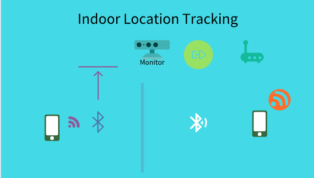 bluetooth positioning indoor location tracking