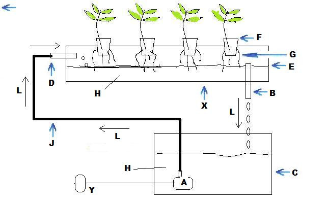 household indoor hydroponic planting system