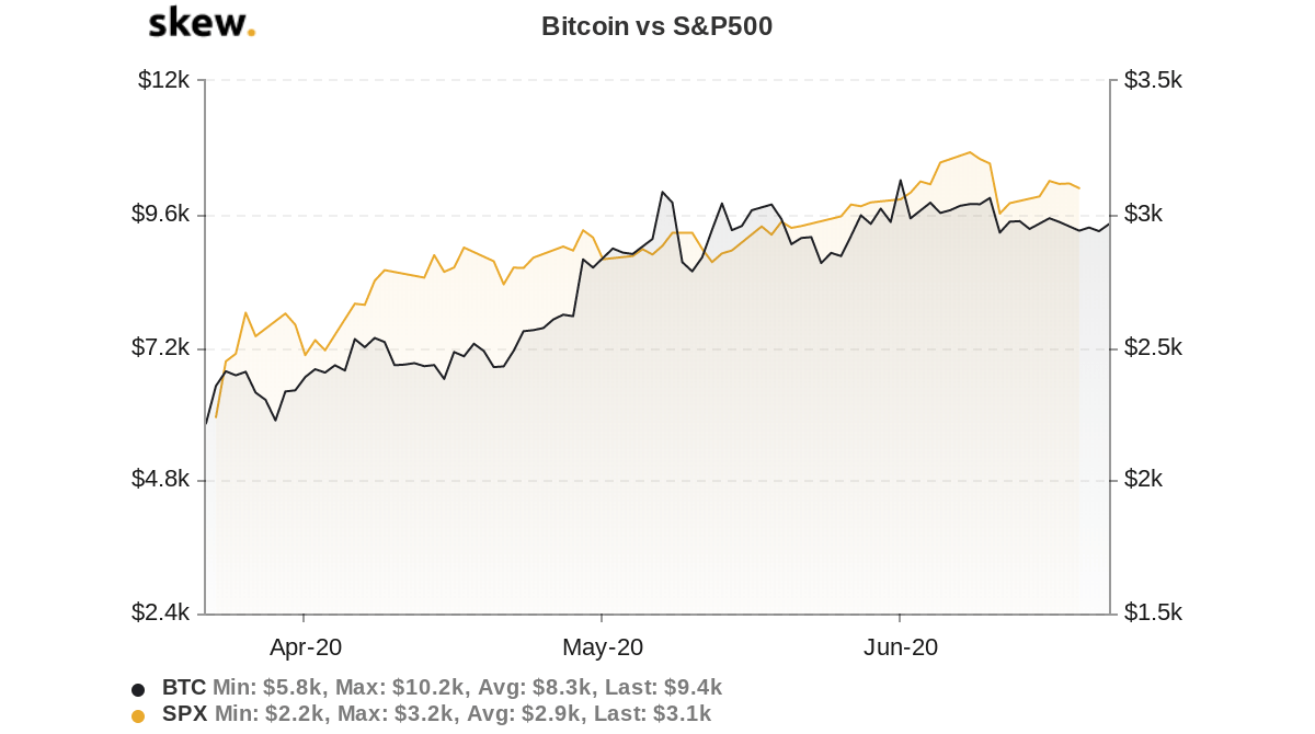 Bitcoin vs. S&P 500 3-month chart