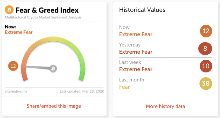 Crypto Fear & Greed Index. Source: Alternative.me