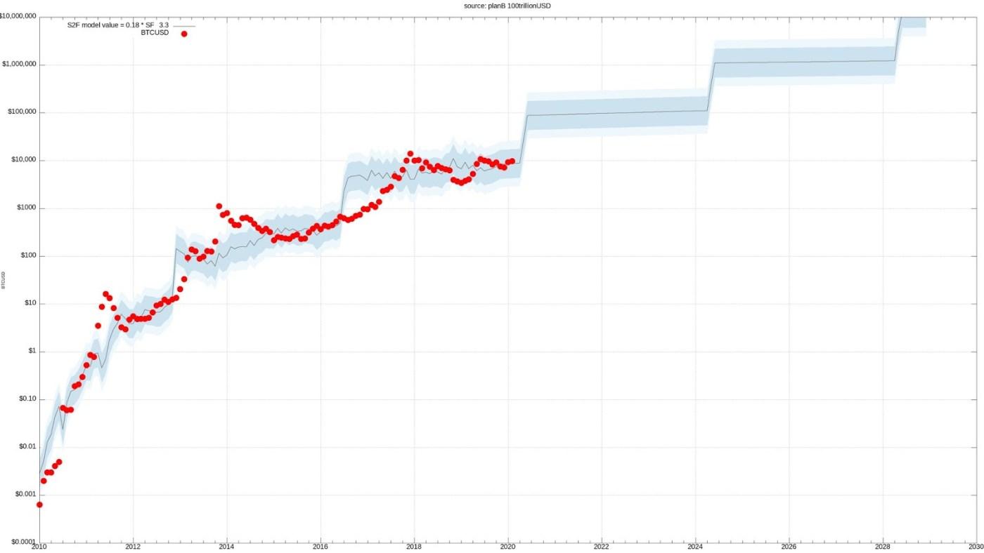 Bitcoin stock-to-flow price model
