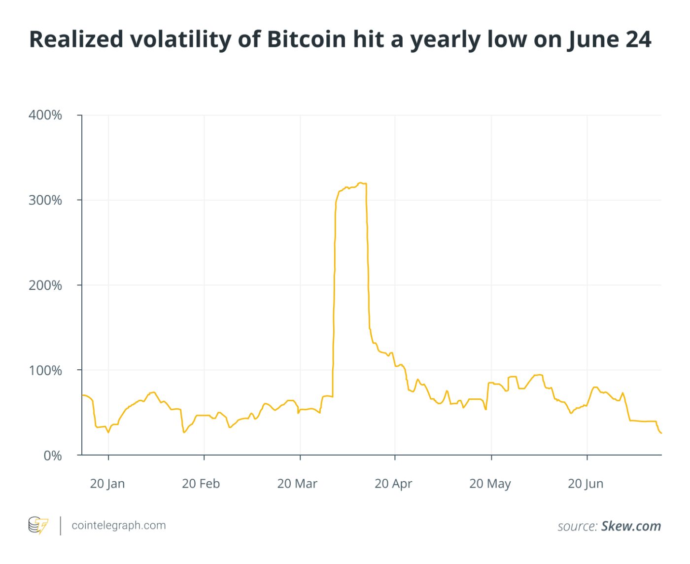 Realized volatility of Bitcoin hit a yearly low on June 24