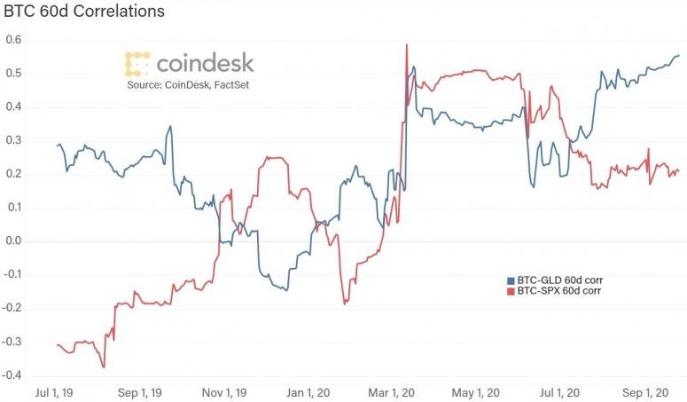 correlations-092720