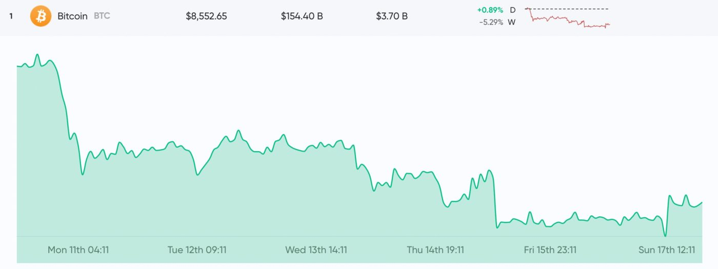 Market Update: Crypto Prices Improve After 3-Week Downtrend
