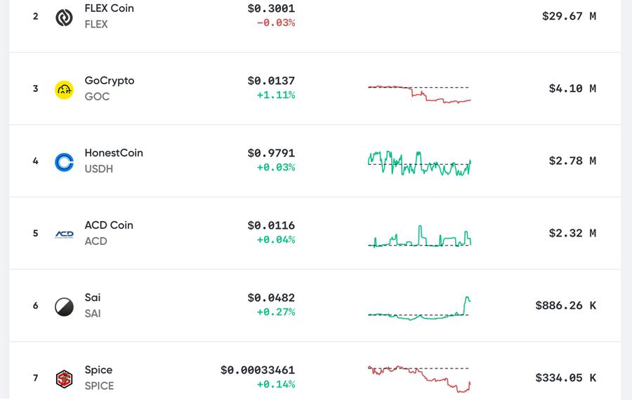 The Genesis of BCH Tokenization: Over 10,000 SLP Tokens Built on Bitcoin Cash