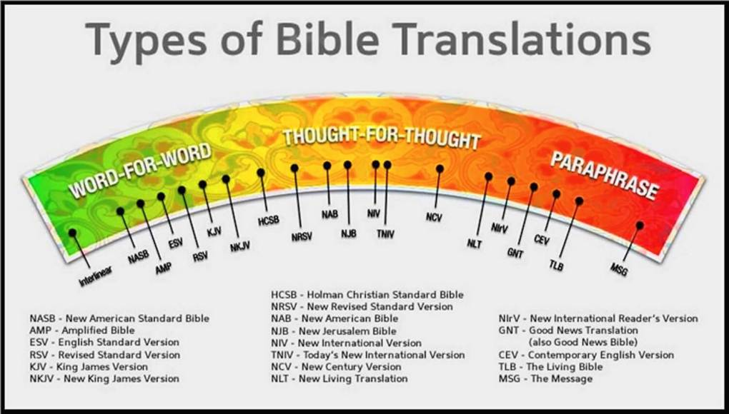 Types_Of_Bible_Translations