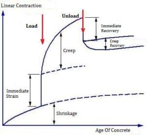 creep of concrete