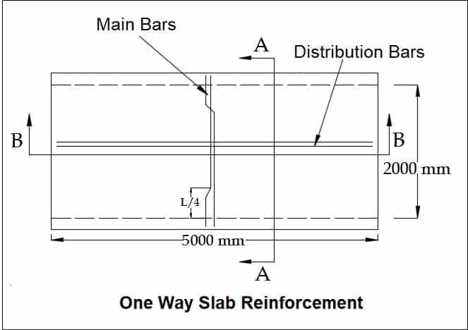 one way slab reinforcement
