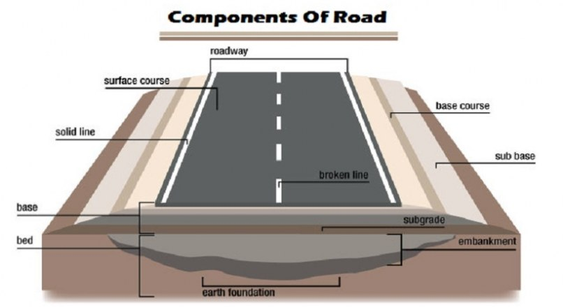 Components Of Road Pavement Structure