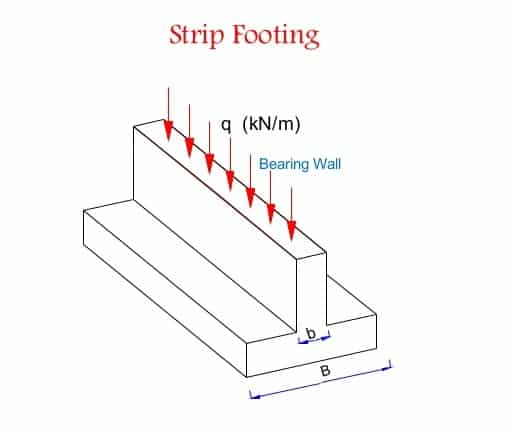 Strip footing