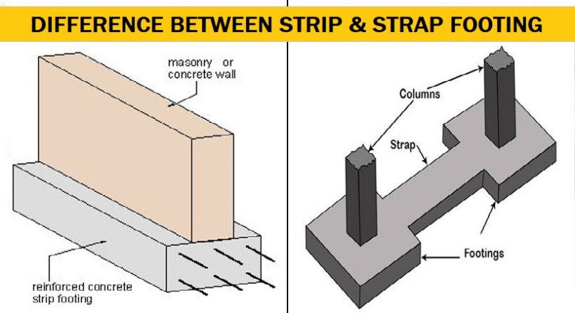 Difference Between Strip Footing And Strap Footing