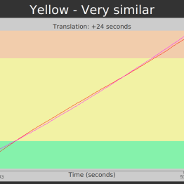 A close up of the 24 second translation to compare the yellow range.