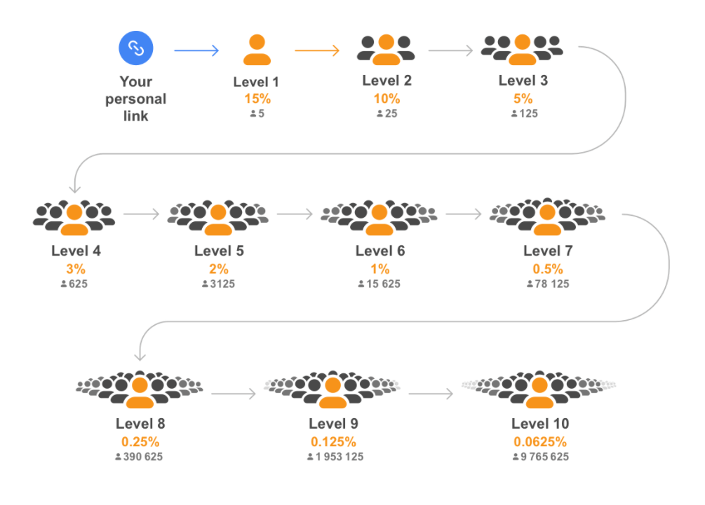 is cryptotab legit -referall program
