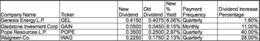 gel gain pope wag daily dividend investor blog income increase