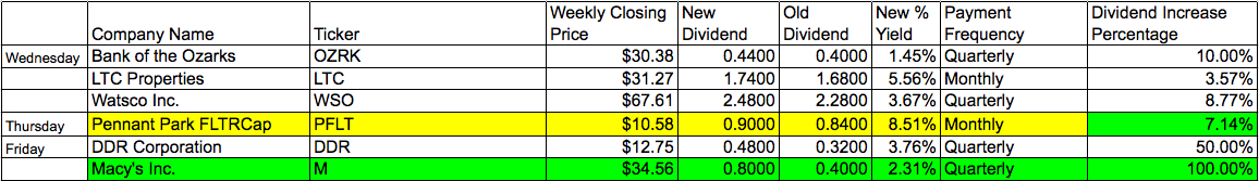 dividend increase report january 2 2012 daily investor blog guy daily dividend  investor weekly wrap up increase   passive income cash flow
