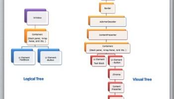 How to Retrieve WPF Visual Tree Programmatically ? - Daily  NET Tips