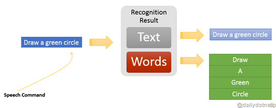 Get the list of recognized words from Kinect speech commands