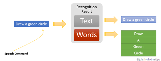 Words from Speech Command in Kinect