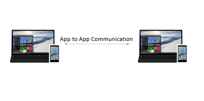 Inter App Communication – How to communicate between two Windows Universal Apps ?