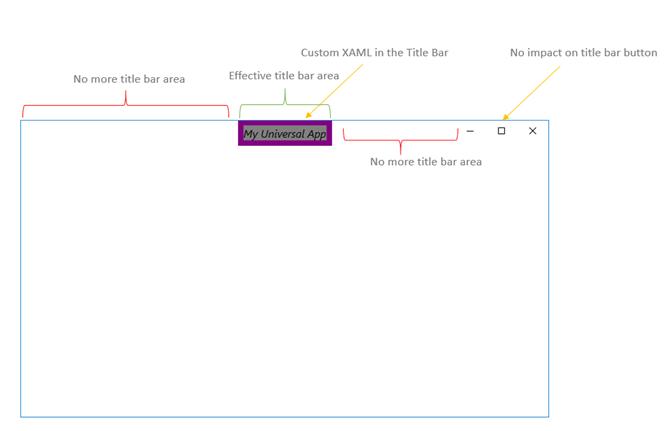 Set Custom XAML Content in Title Bar