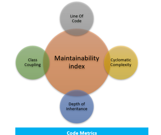 Understand the complexity and maintainability of  your code using Code Metrics in Visual Studio