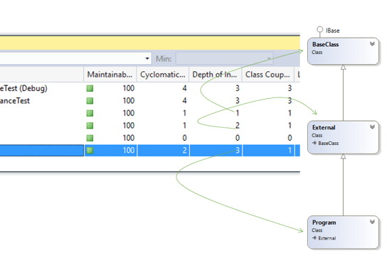 Understand the complexity and maintainability of your code using Code Metrics in Visual Studio – Depth of Inheritance