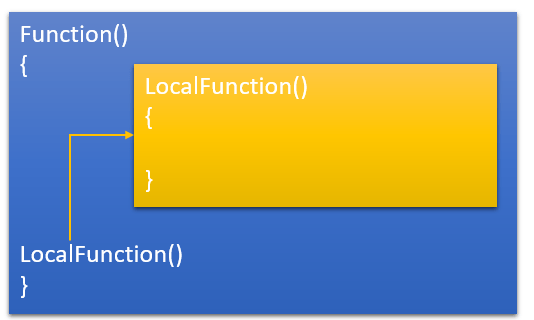 Helper function for your local method – Local Function in C# 7.0