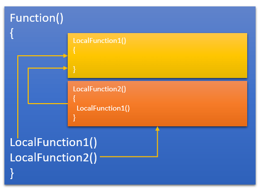 MultipleLocalFunction.PNG