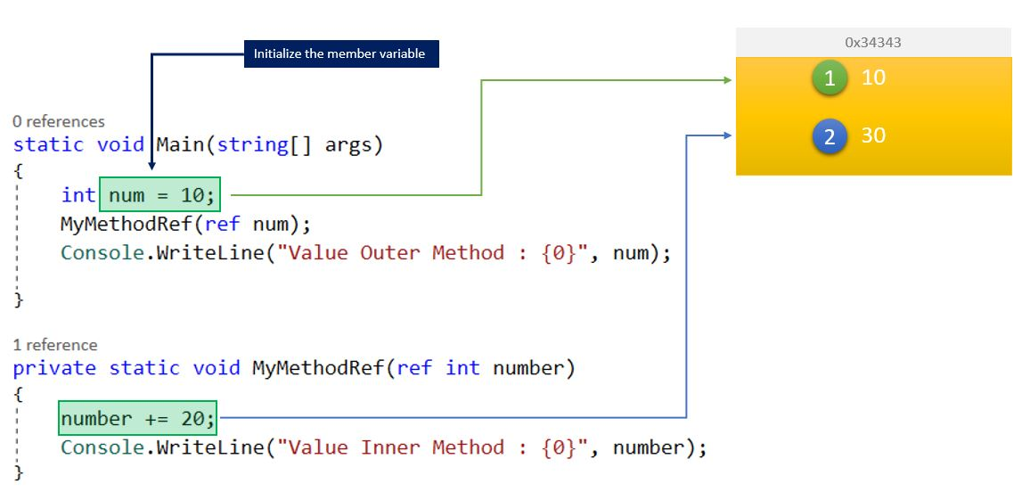 Back to Basics –  What is the difference between Ref and Out Keyword in C#?